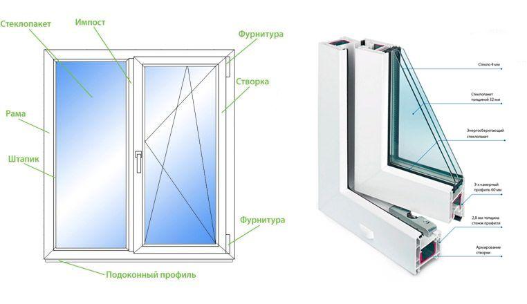 Как рассчитать размер окна для комнаты -